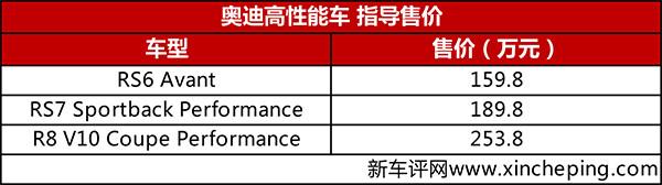 售159.8万起,奥迪RS6等三款高性能车上市