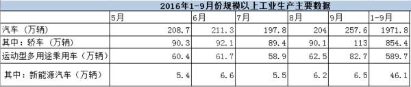 国家统计局:1-9月新能源车累计产出46.1万辆