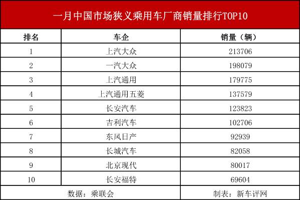 2017年1月车企销量TOP10,上汽大众继续卫冕
