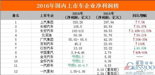 2016国内上市车企净利润排行榜:吉利翻番 上汽再夺冠