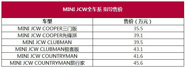 上海车展:售35.5-45.6万 MINI JCW上市