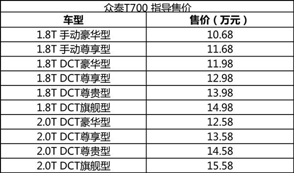 售10.68-15.58万元 众泰T700正式上市