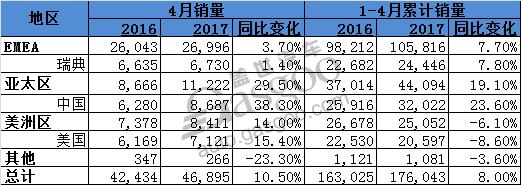 沃尔沃4月全球销量发布,在华销量攀升38.3%