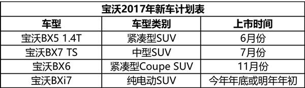 共推4款新车 宝沃2017年新车计划曝光