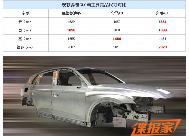 奔驰GLC将推长轴距版本应对新X3/新Q5?