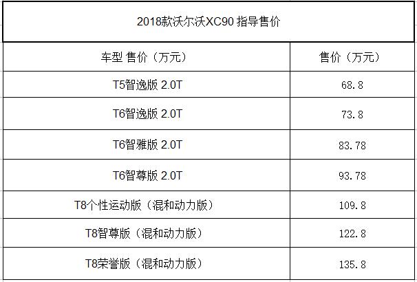 2018款沃尔沃XC90上市 售68.8-