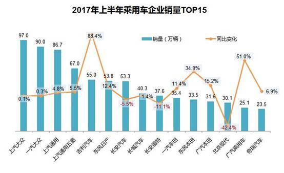 2017上半年各车企销量榜:日系