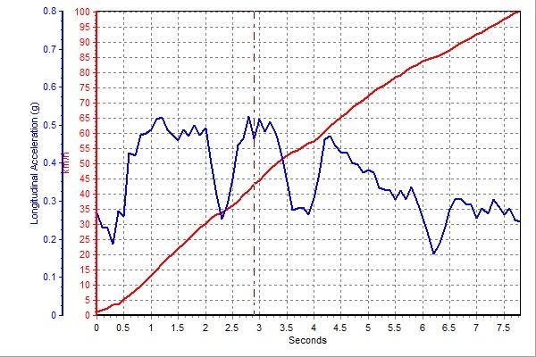 数据测试之迈腾VS凯美瑞:这是一场关乎杆位的对比