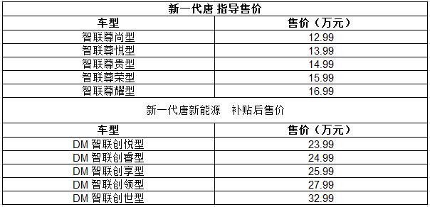 售12.99-32.99万 比亚迪新一代唐上市