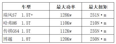 超级动力是怎样炼成的?瑞风S7超级版1.5T比同级多30牛米