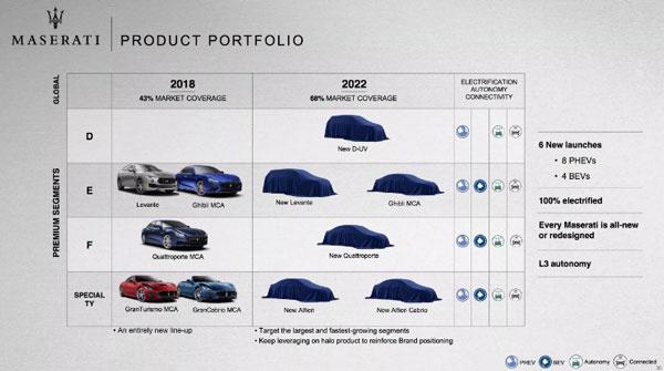 转战新能源?FCA:旗下豪华品牌将推电动车竞争特斯拉