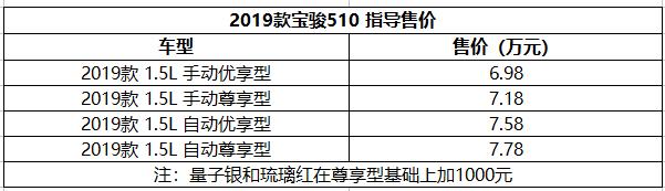 售6.98-7.78万元 2019款宝骏510上市