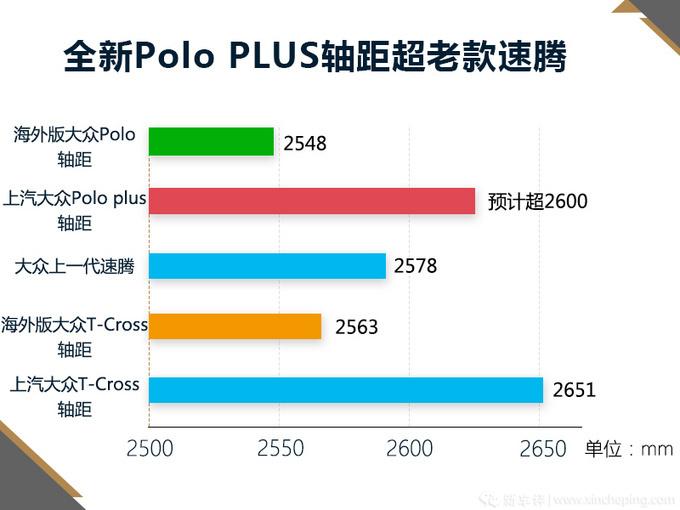 全新Polo轴距超老速腾 明年起售,或7万起