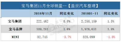 电动车销量创新高,宝马集团11月在华销量攀升10.3%