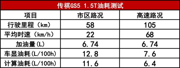 传祺GS5 1.5T 高功率 性能测试:稳中求胜才是真