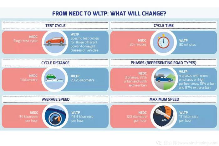 国六时代WLTP测试登场:排放和油耗,谁会慌?