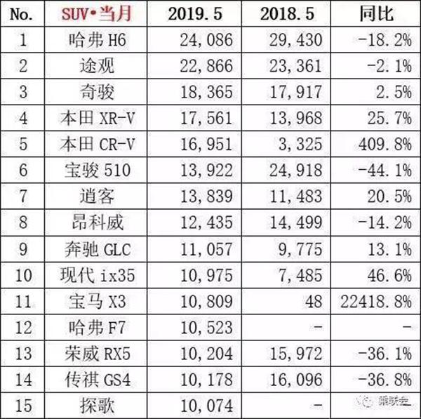 2019年5月汽车销量排行榜出炉:总销量达158.2万辆