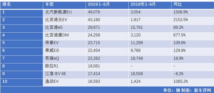 比亚迪依旧领衔 上半年国产新能源车销量盘点