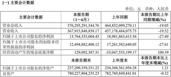 上汽集团发布2019半年财报:净利润下滑27.49%