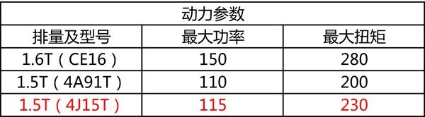 东风新款风行T5上市:共推两种动力版本,售6.99-11.99万