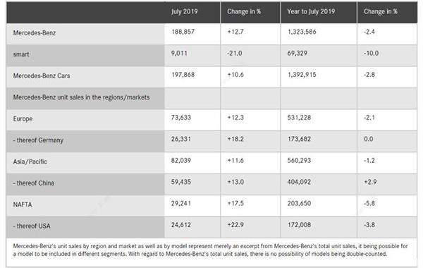 戴姆勒7月销量:奔驰在华销量突破6万辆 占全球销量30%