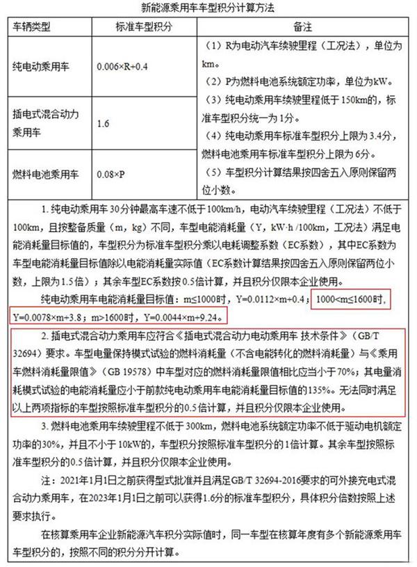 工信部发布双积分政策修改二稿,主要变化有四项