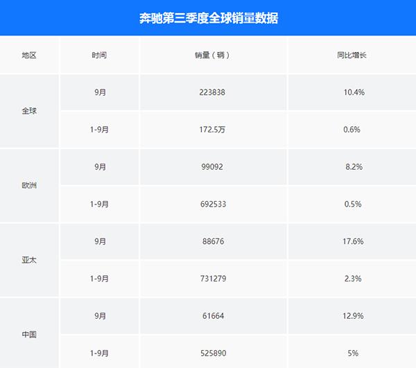 戴姆勒9月销量数据:中国未受机油门影响,销量增长12.9%