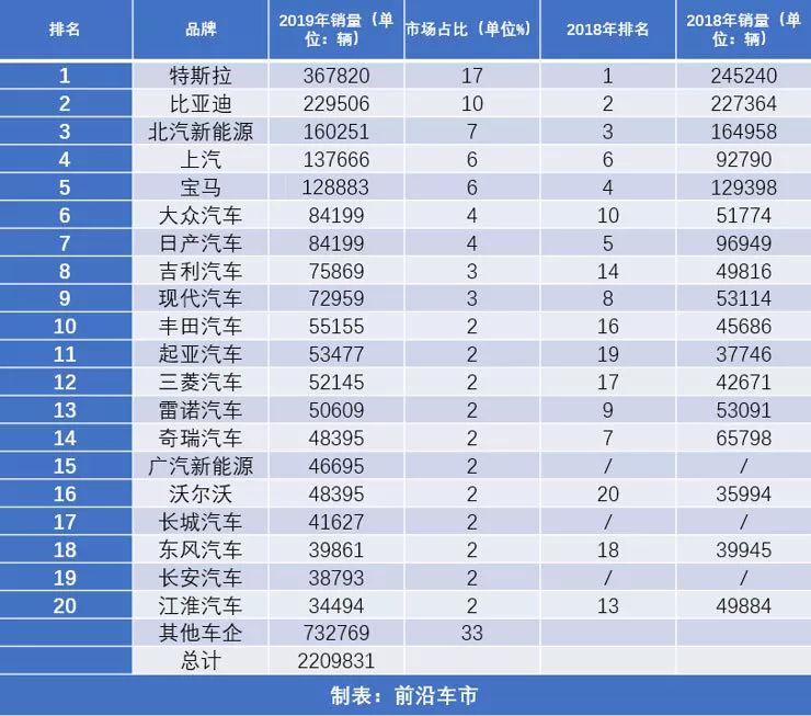 北汽e系列_集结号-2019年的全球新能源车销量榜单出炉 自主品牌占多少席位?