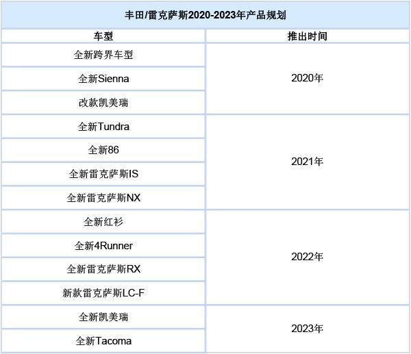 丰田/雷克萨斯公布车型规划:2021年将推全新86及IS车系