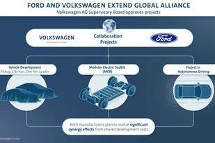 将签署电气化和商用车领域合作协议 大众-福特联盟新进展