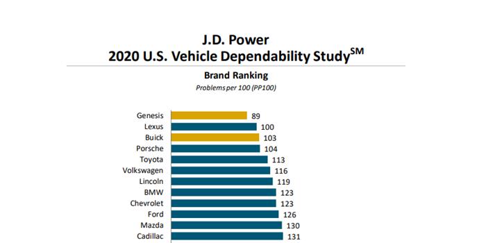 2020美国汽车可靠性研究 终于有人把雷克萨斯给干掉了
