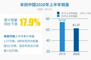 本田在华上半年销量61.27万辆 同比降17.9%