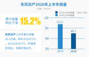 东风日产上半年销量45.1万辆 同比下滑15.2%