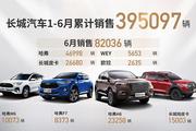 长城汽车6月销量公布,哈弗品牌累计销量突破600万辆