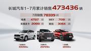 长城7月销售7.83万辆同比增长30% 皮卡再破2万
