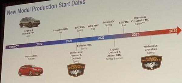 斯巴鲁新车规划曝光:4年推10款新车,全新BRZ即将到来