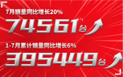 广汽丰田7月销量7.45万辆同比增20% 威兰达月销破万