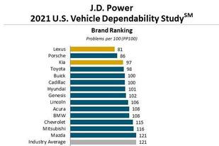 2021美国汽车可靠性报告:雷克萨斯十年第九次登榜首