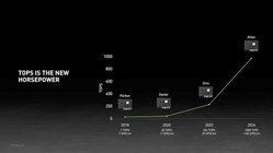 2025年大量装车 英伟达发布新自动驾驶芯片Atlan